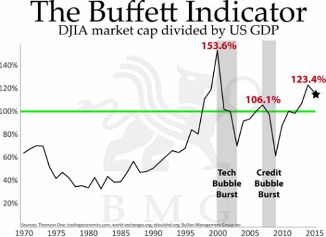 Buffet Indicator