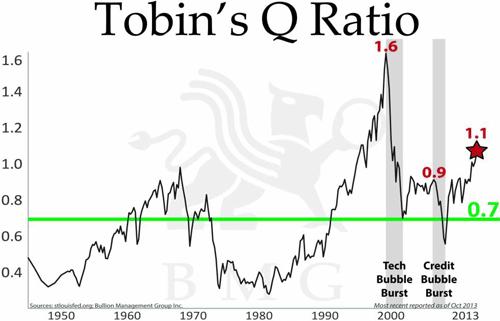 Tobin's Q Ratio