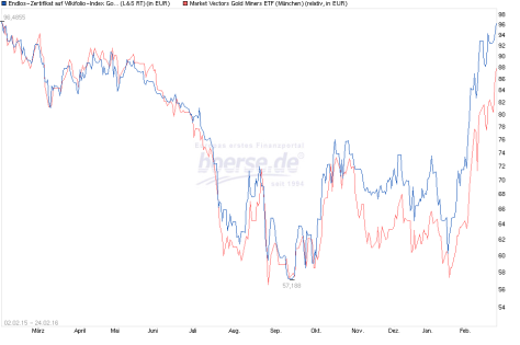 wiki vs gold miners etf