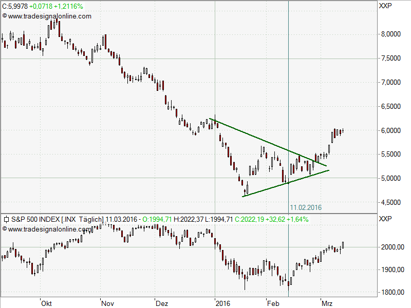 Bloomberg Commodities kurzfristig