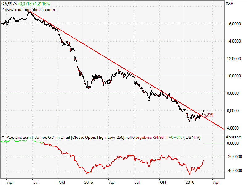 Bloomberg Commodities langfrist