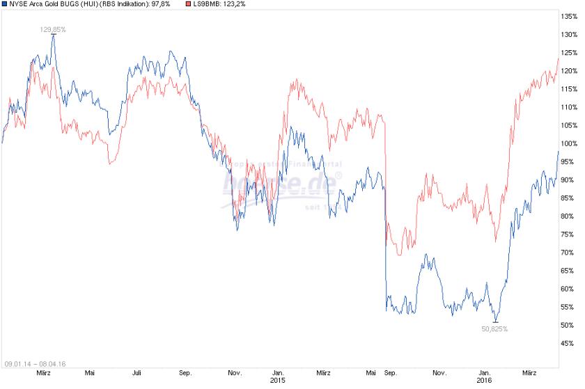 HUI vs Gold & Silber Majors